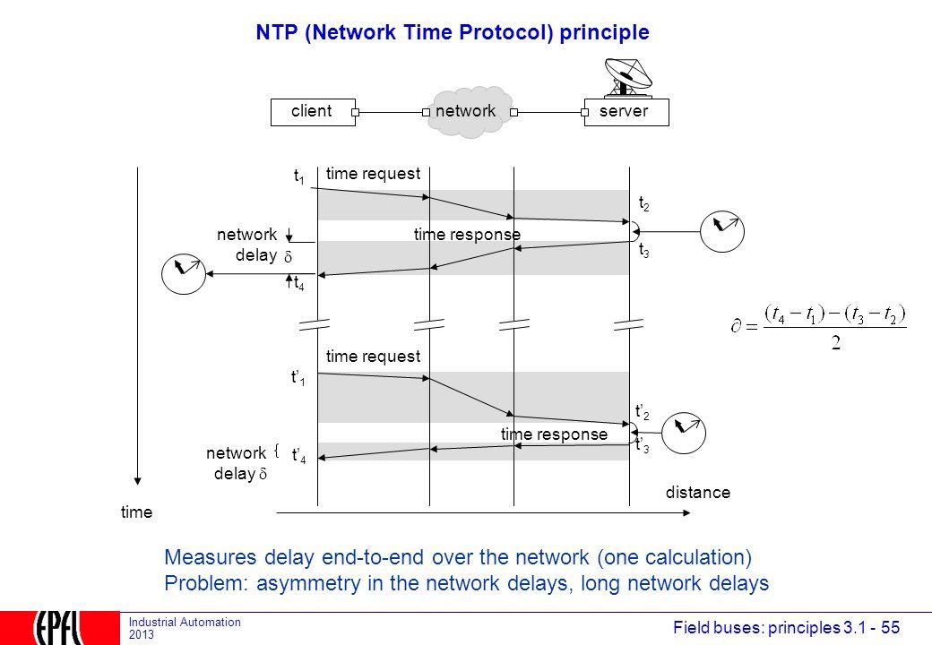 NTP (Network Time Protocol) principle