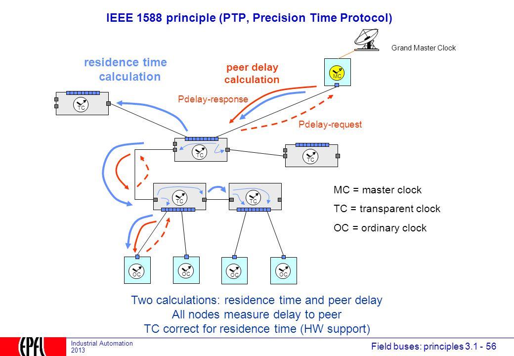 IEEE 1588 principle (PTP, Precision Time Protocol)
