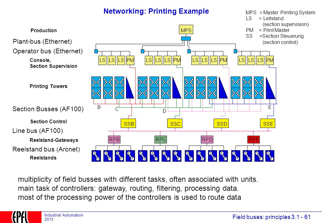 Networking: Printing Example