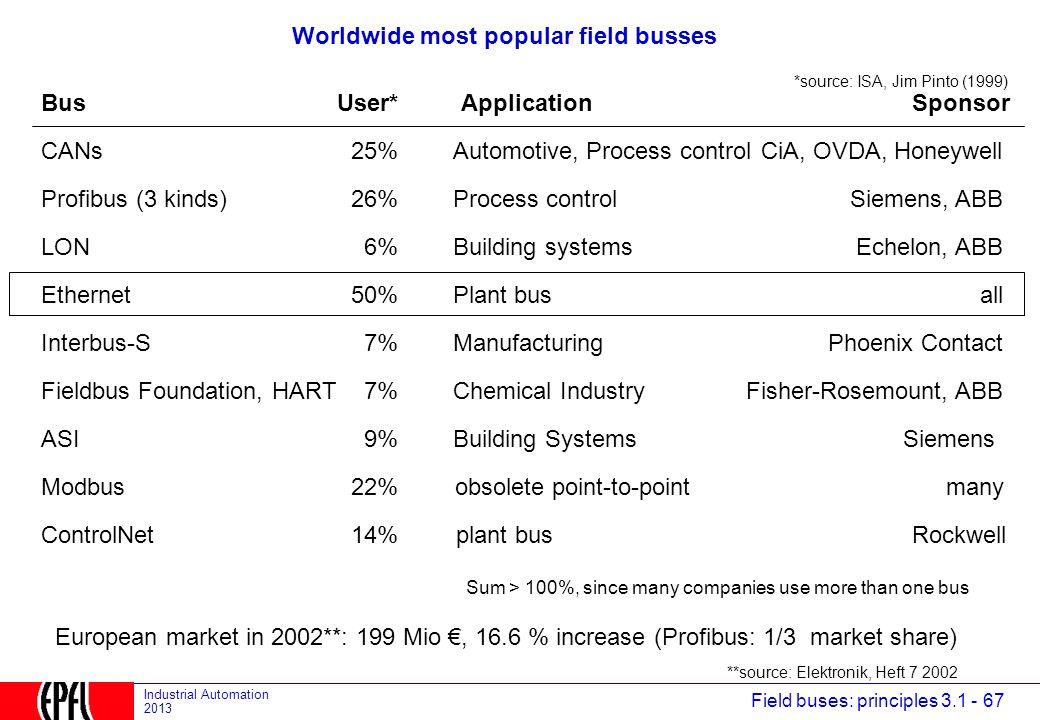 Worldwide most popular field busses
