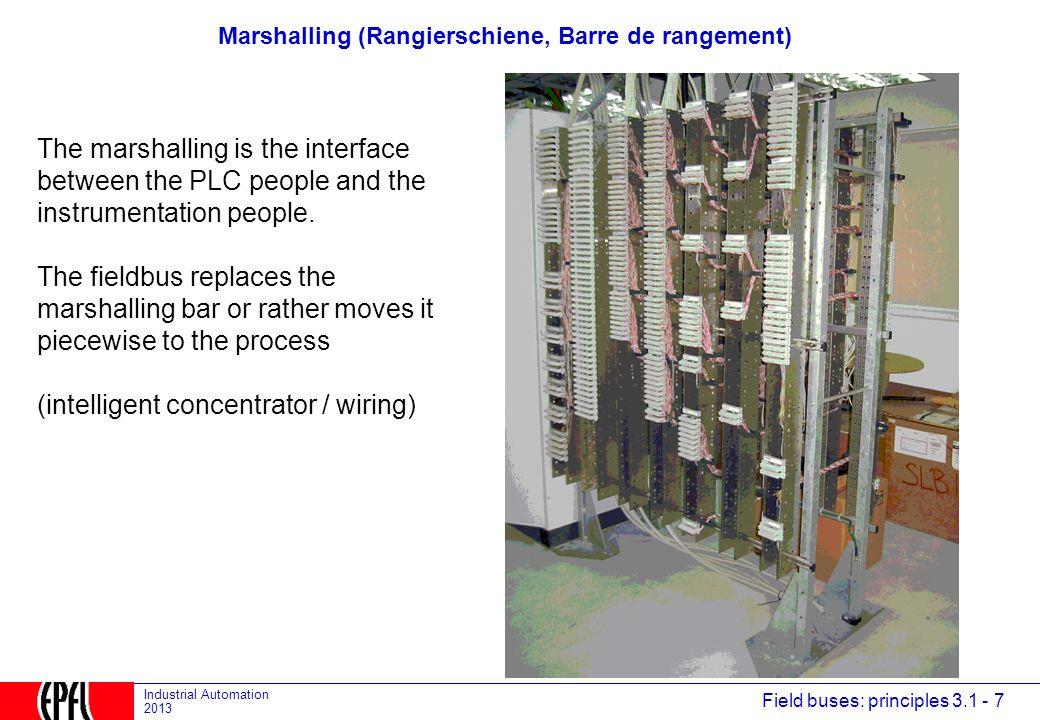 Marshalling (Rangierschiene, Barre de rangement)
