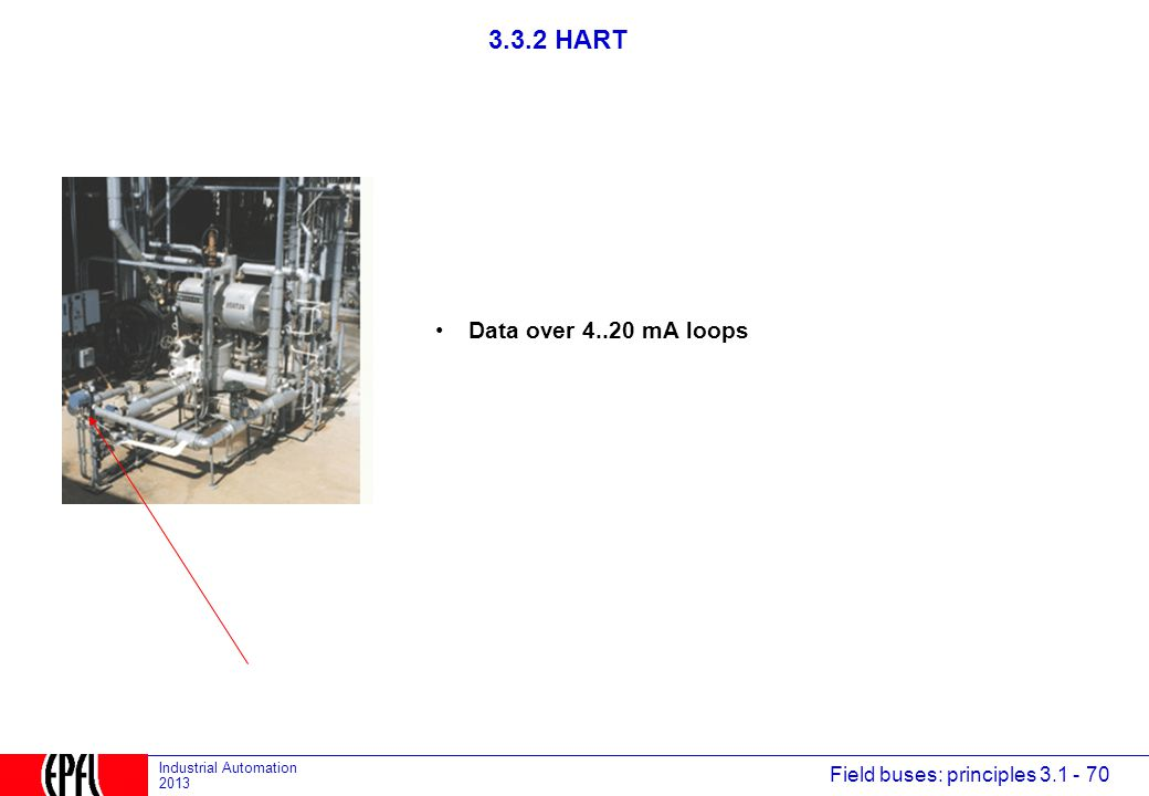 3.3.2 HART Data over 4..20 mA loops