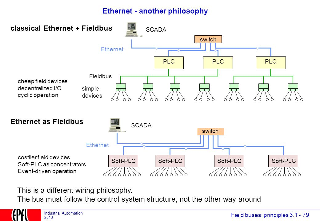 Ethernet - another philosophy