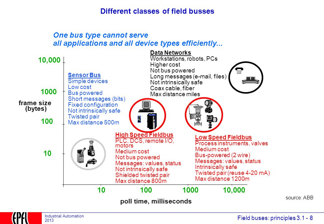 Different classes of field busses