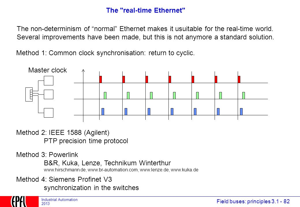 The real-time Ethernet