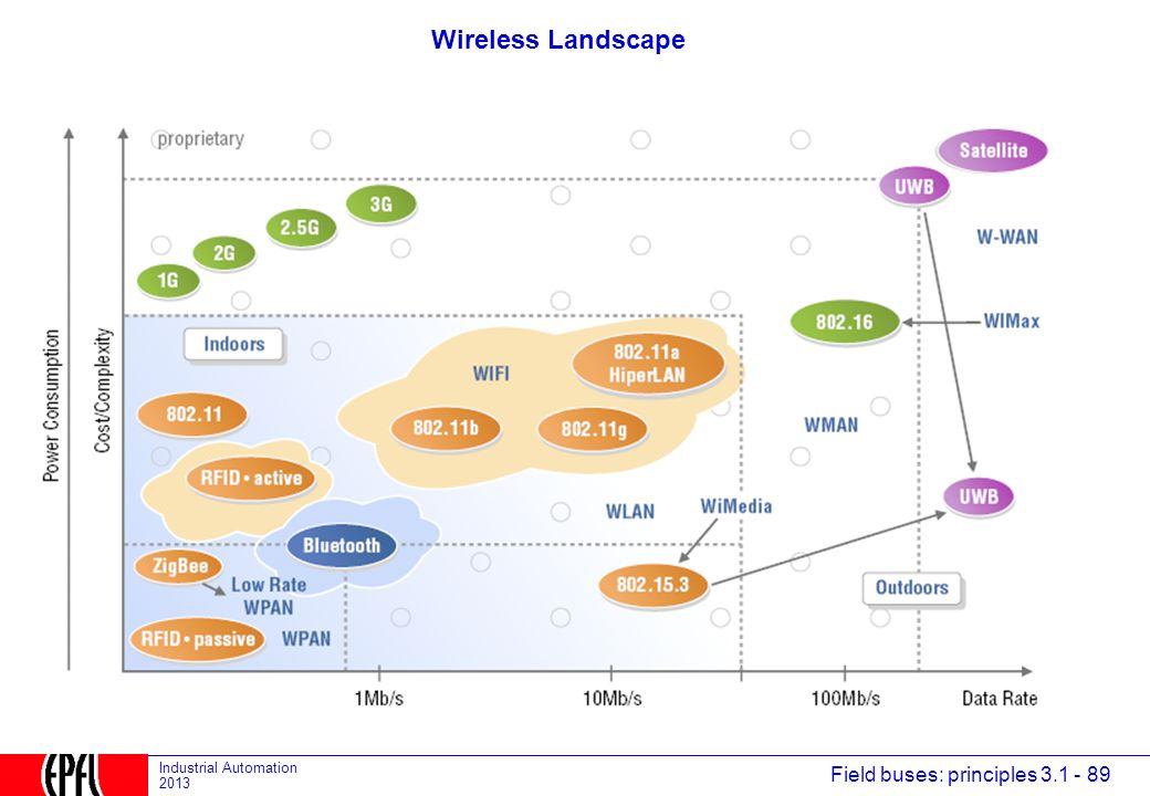 Wireless Landscape