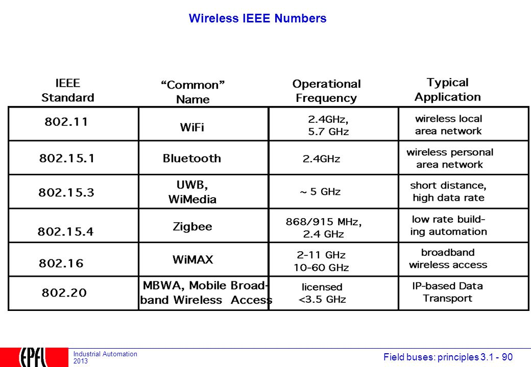 Wireless IEEE Numbers Wireless communications is hardly new. Here are a few examples.