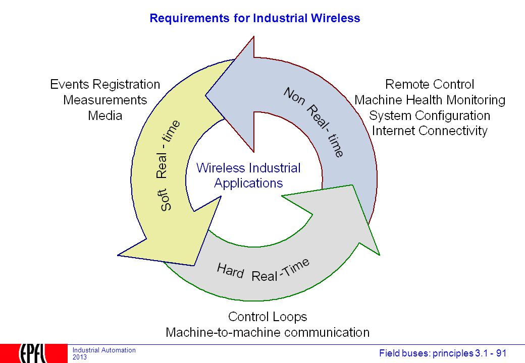 Requirements for Industrial Wireless