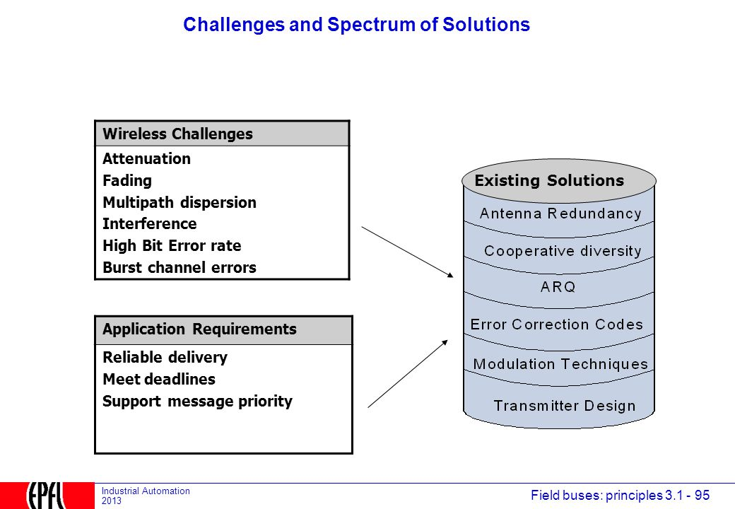 Challenges and Spectrum of Solutions