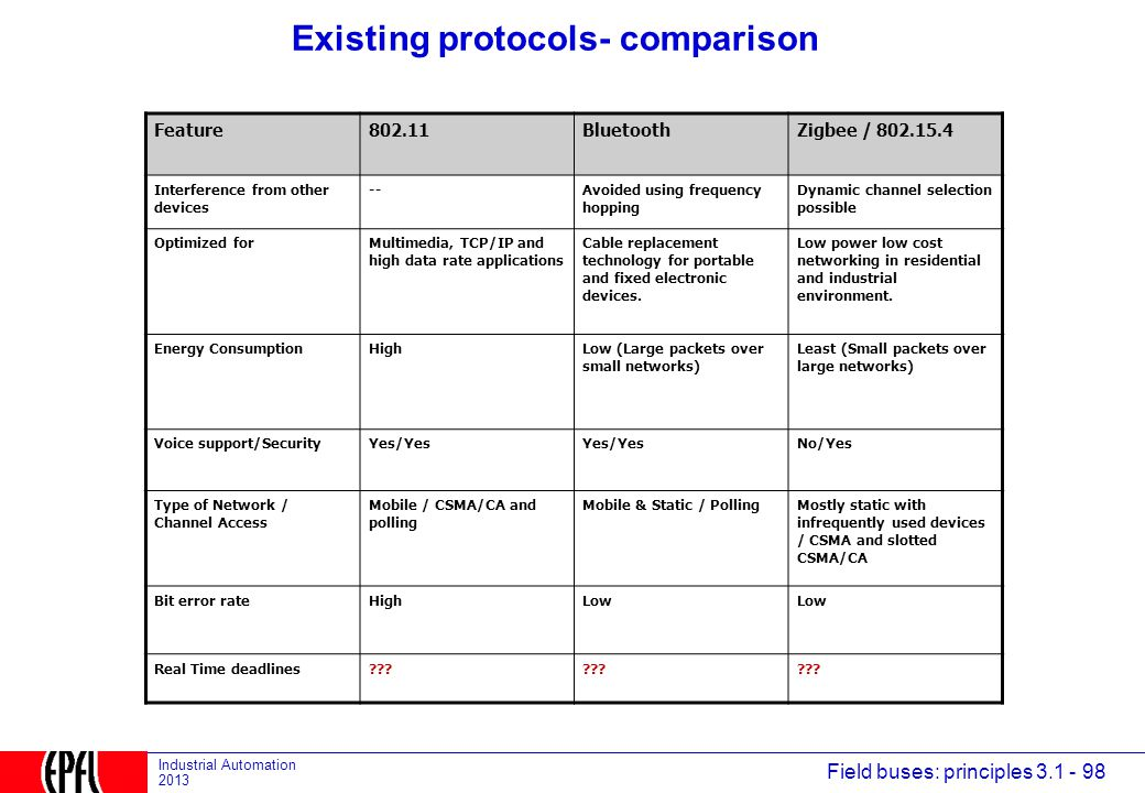 Existing protocols- comparison