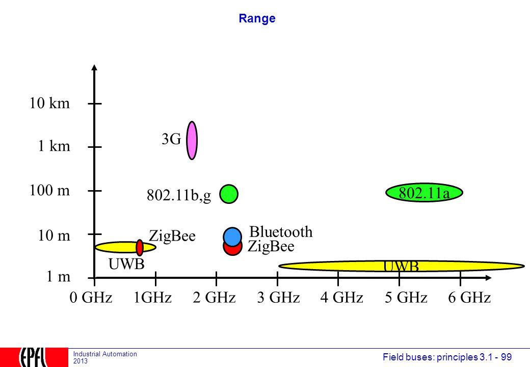 10 km 3G 1 km 100 m 802.11b,g 802.11a Bluetooth 10 m ZigBee ZigBee UWB