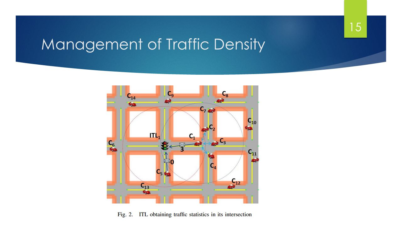 Management of Traffic Density