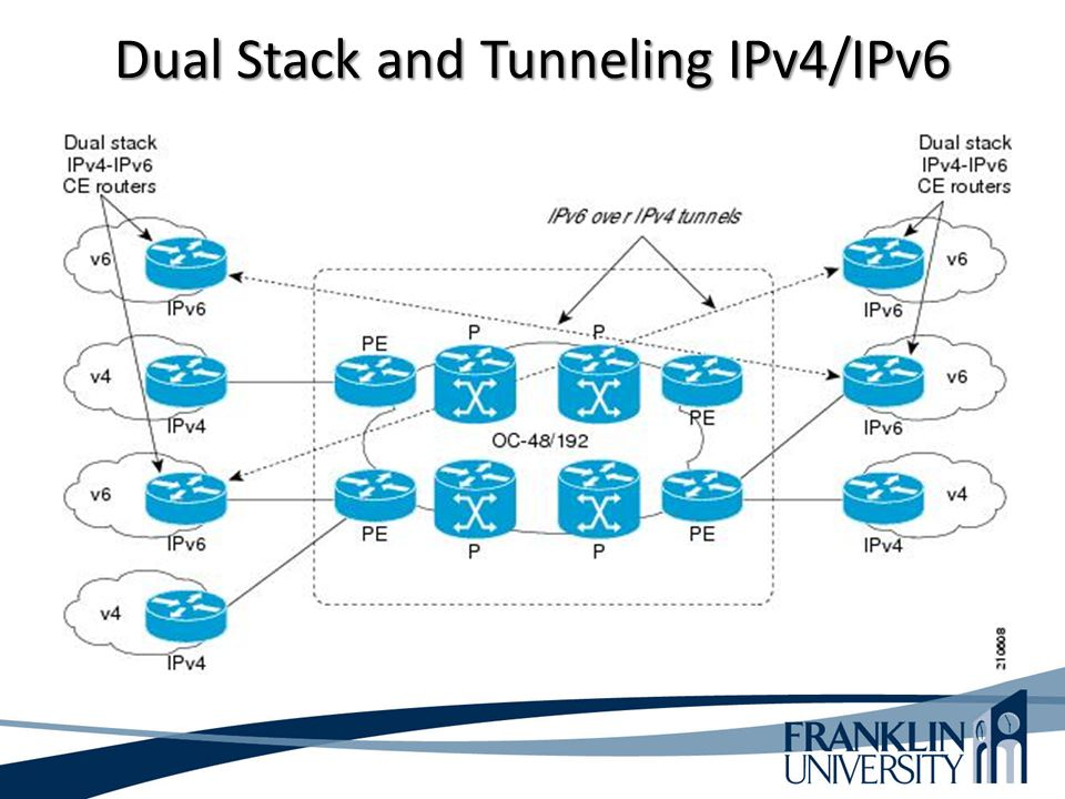 Dual Stack and Tunneling IPv4/IPv6