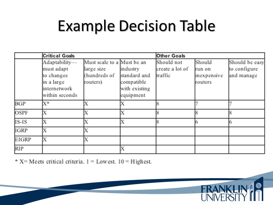 Example Decision Table