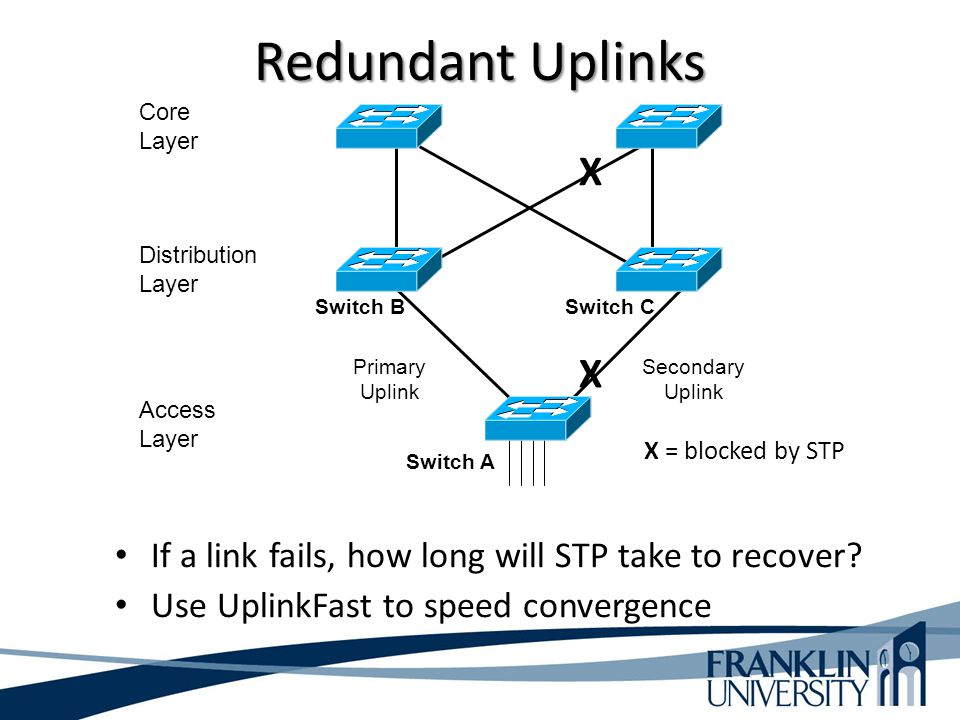Redundant Uplinks Core. Layer. X. Distribution Layer. Switch B. Switch C. Primary Uplink. X.