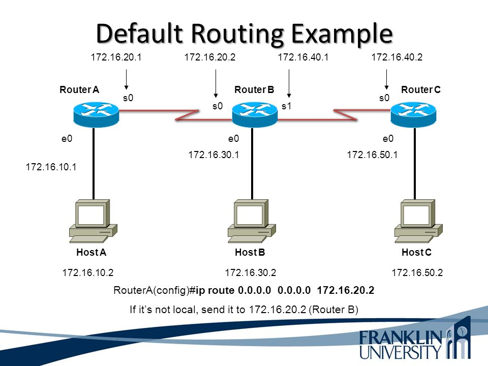 Default Routing Example