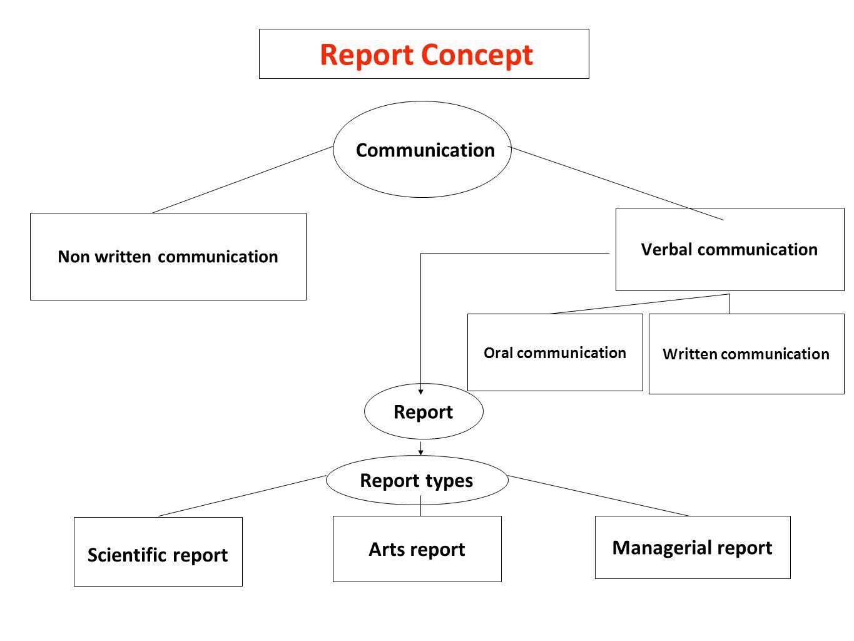 Non written communication Written communication