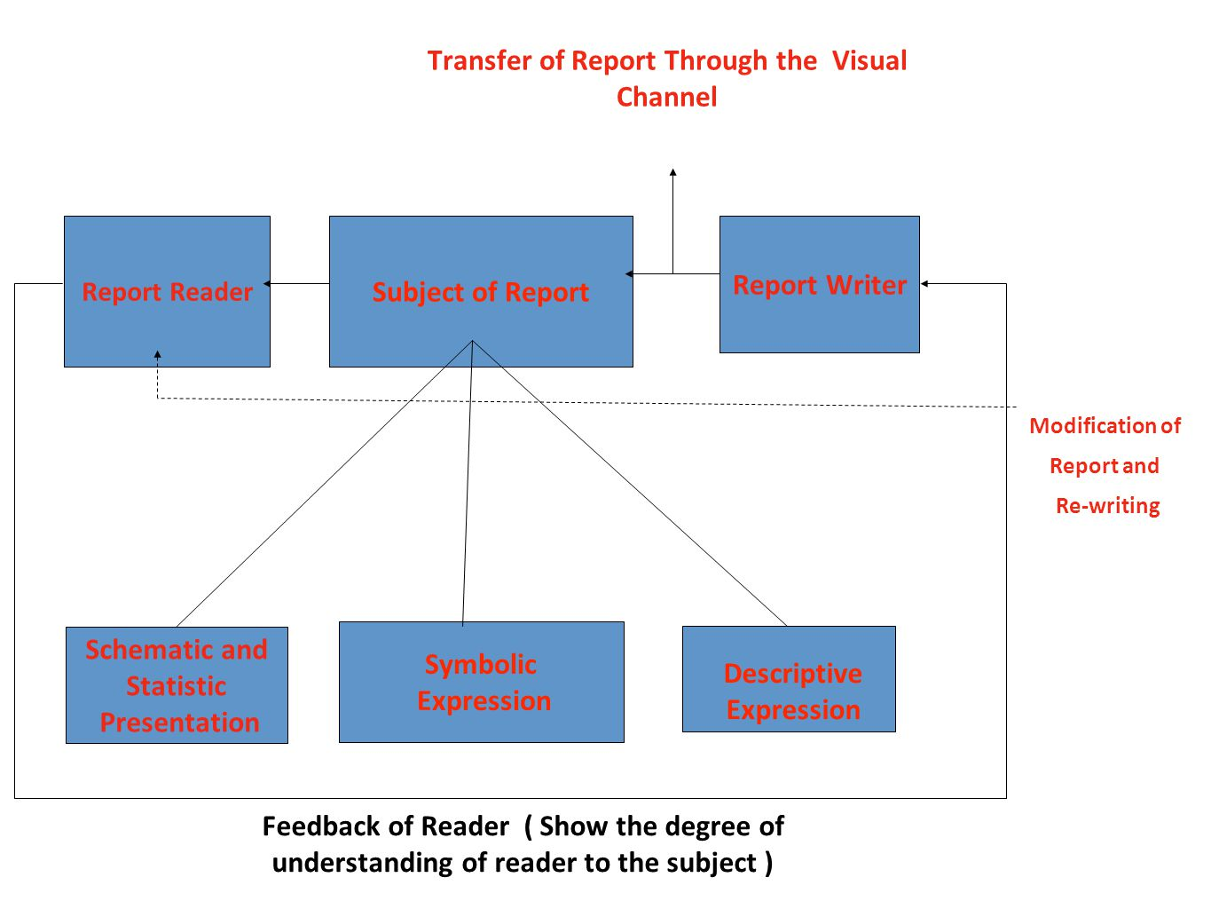 Transfer of Report Through the Visual Channel