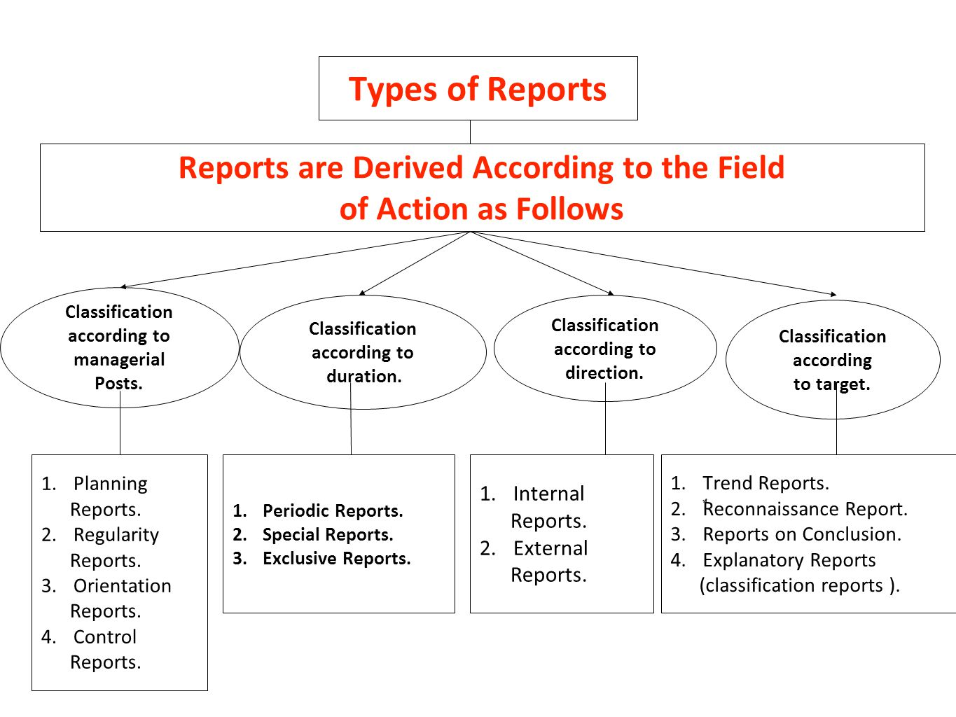 Reports are Derived According to the Field