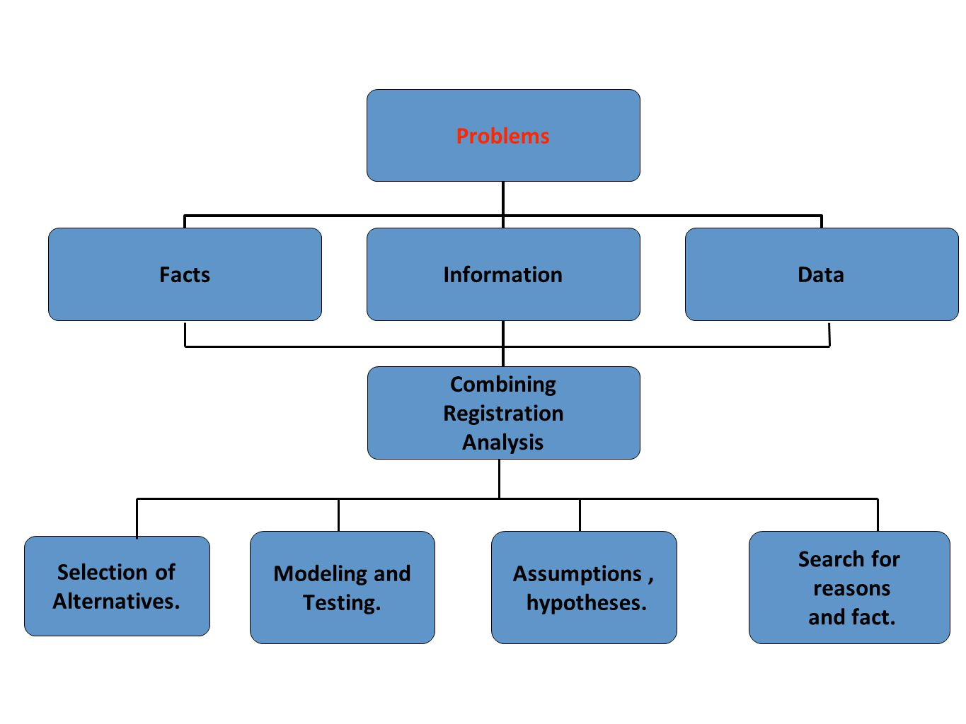 Problems Facts. Information. Data. Combining. Registration. Analysis. Modeling and. Testing.