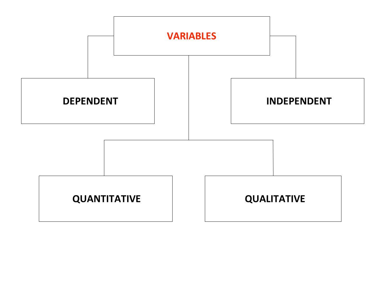 VARIABLES DEPENDENT INDEPENDENT QUANTITATIVE QUALITATIVE