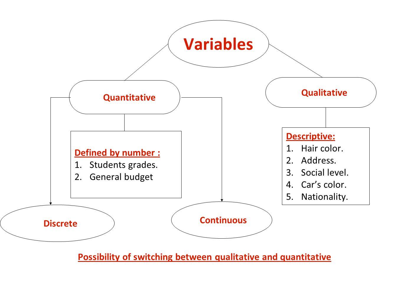 Variables Qualitative Quantitative Descriptive: Hair color. Address.