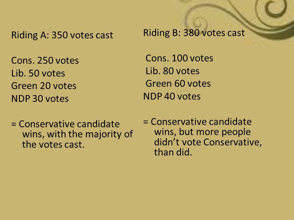 Riding B: 380 votes cast Cons. 100 votes Lib
