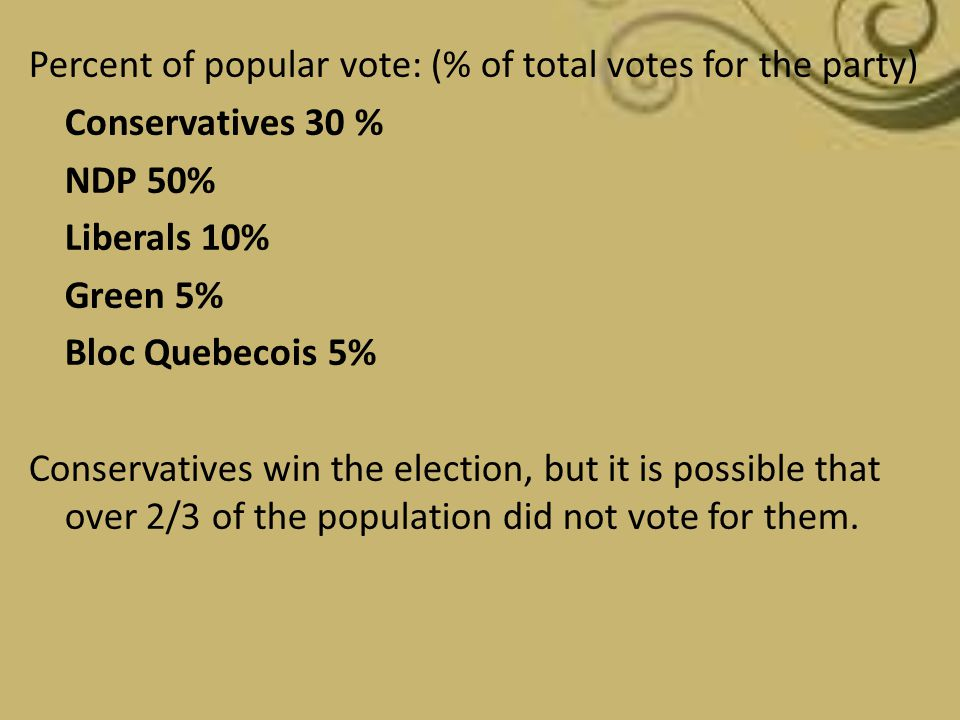 Percent of popular vote: (% of total votes for the party)
