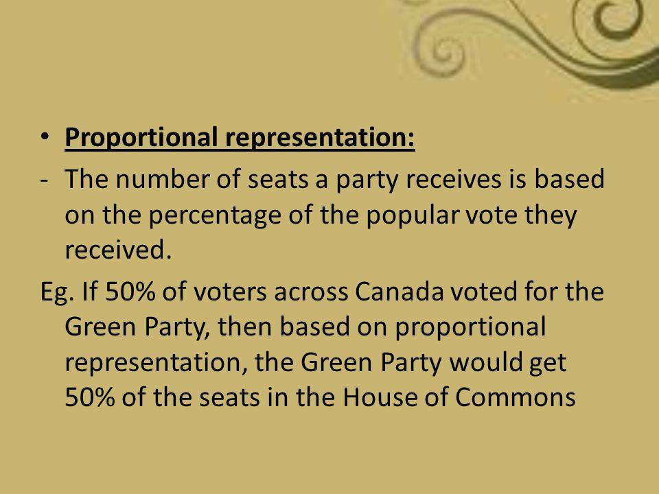 Proportional representation: