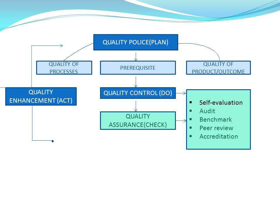 QUALITY ENHANCEMENT (ACT) QUALITY CONTROL (DO) Self-evaluation Audit