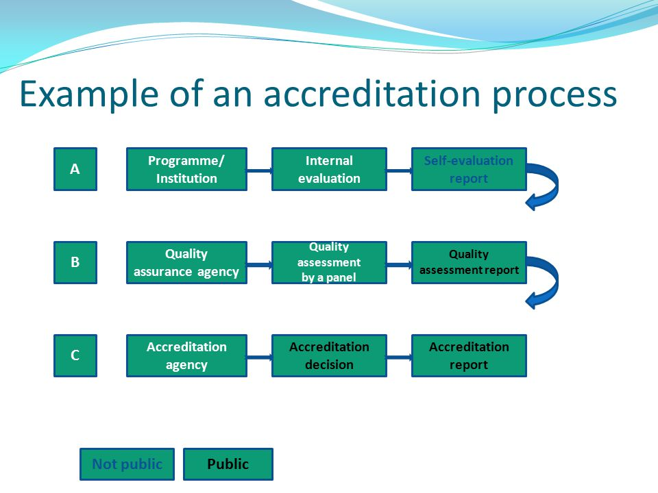Example of an accreditation process