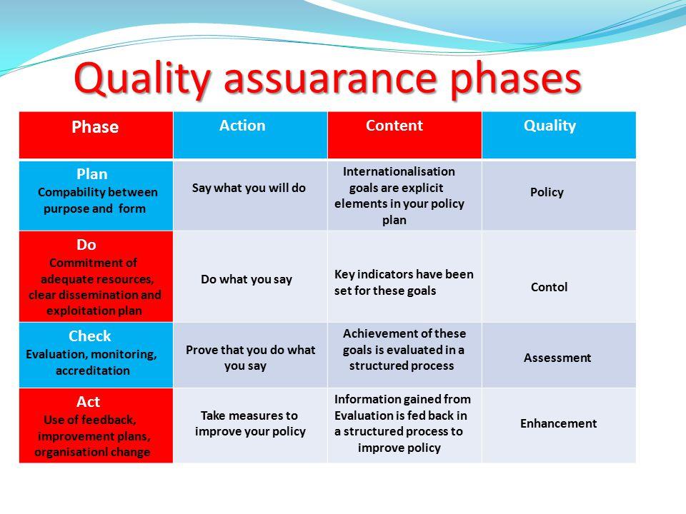Quality assuarance phases