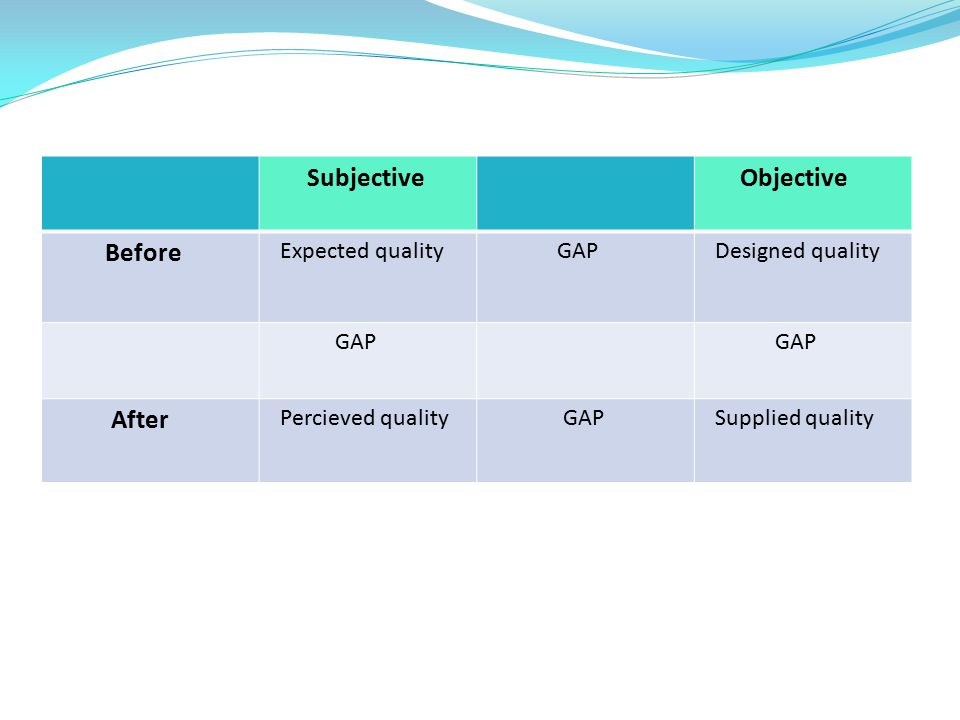 Objective Before Subjective Expected quality GAP Designed quality