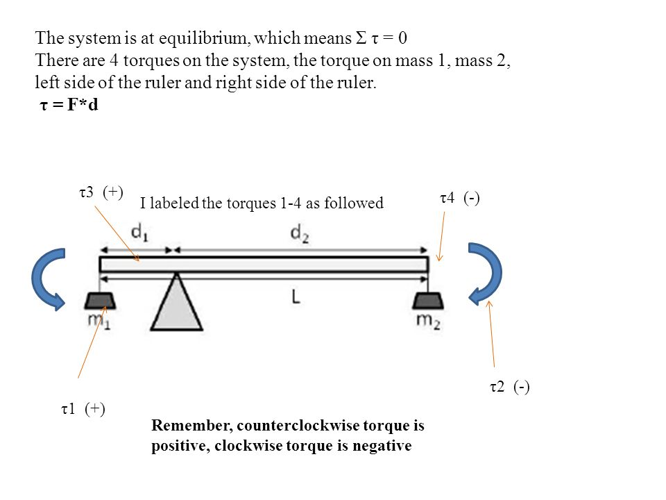 The system is at equilibrium, which means Σ τ = 0
