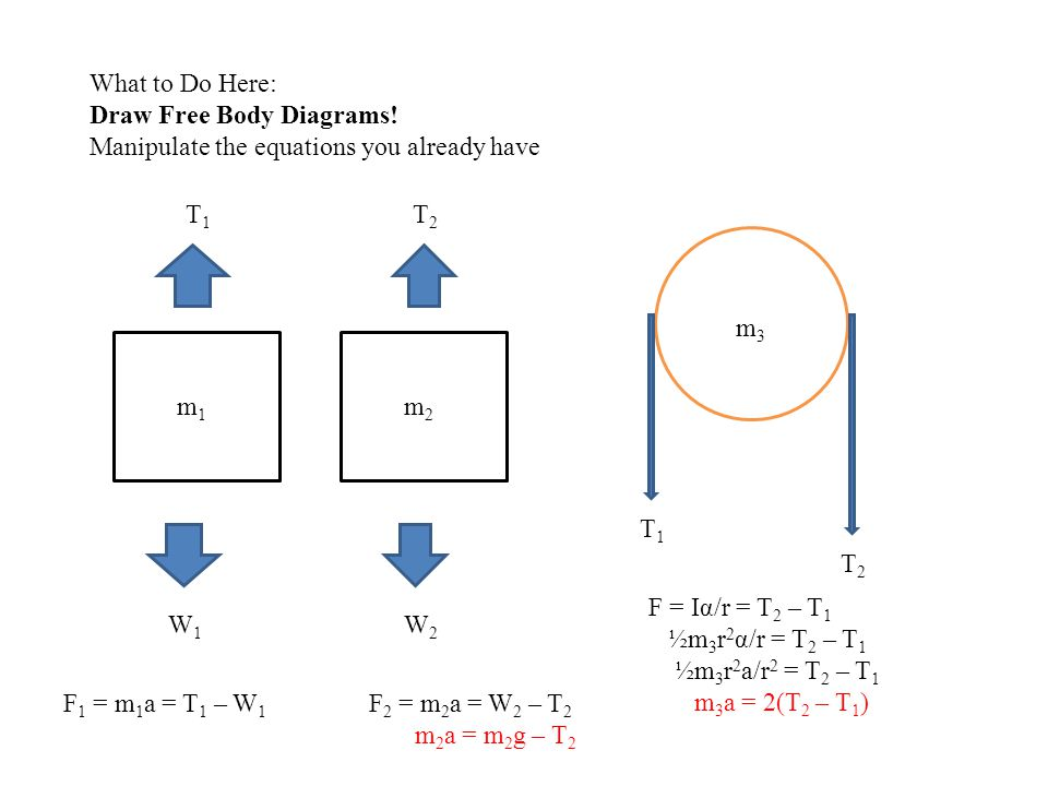 What to Do Here: Draw Free Body Diagrams! Manipulate the equations you already have. T1. T2. m3.
