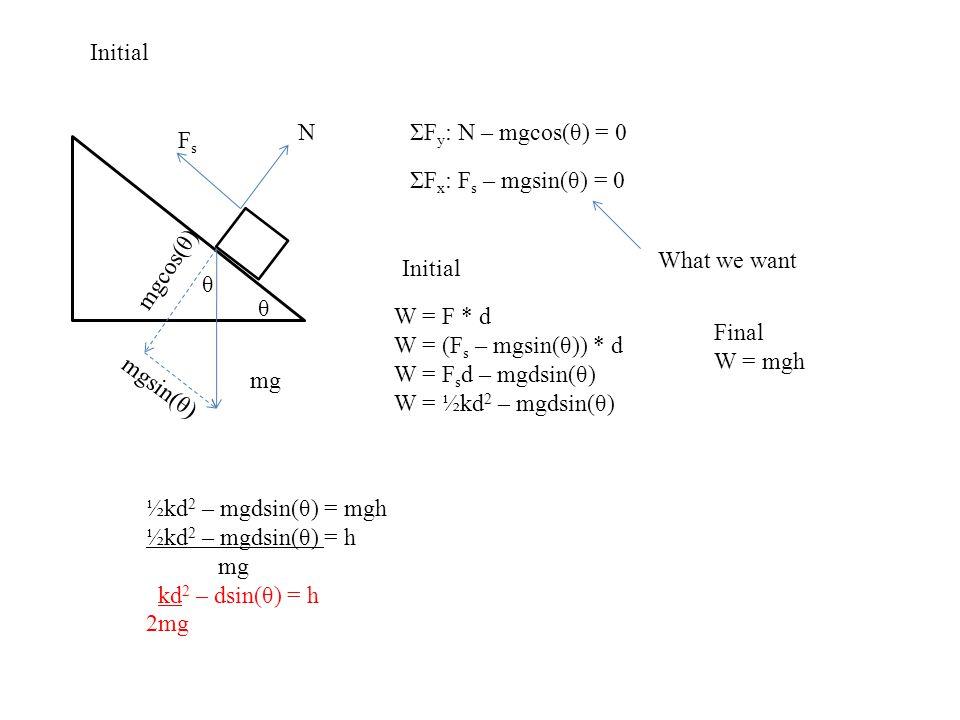 Initial N. ΣFy: N – mgcos(θ) = 0. Fs. ΣFx: Fs – mgsin(θ) = 0. mgcos(θ) What we want. Initial.