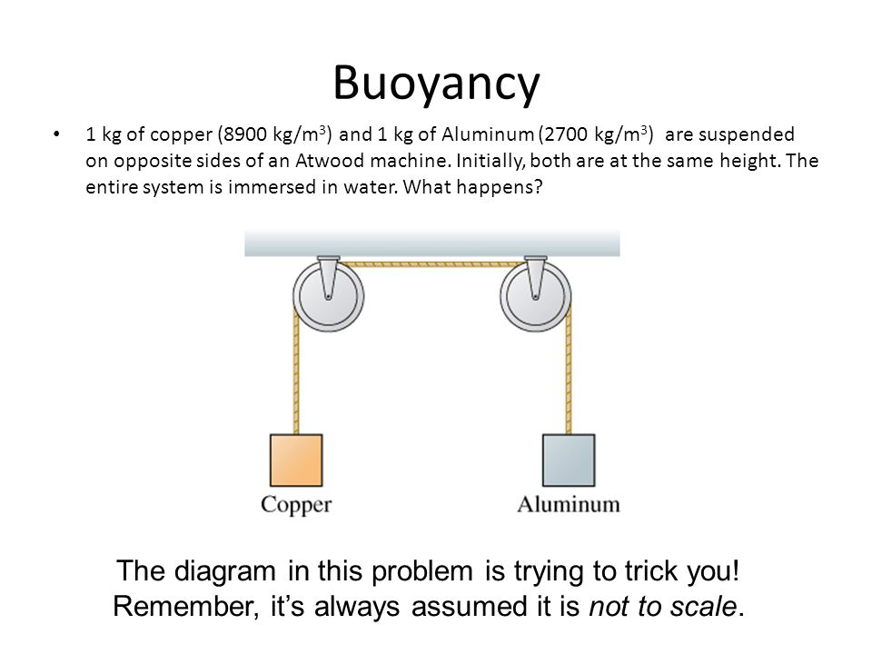 Buoyancy The diagram in this problem is trying to trick you!
