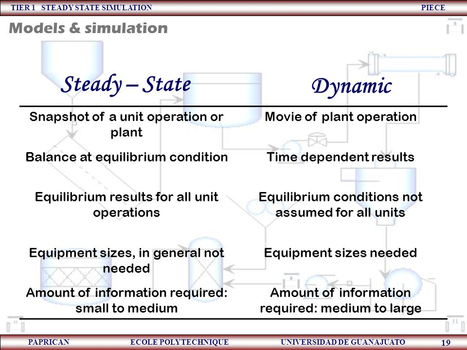 Steady – State Dynamic Models & simulation