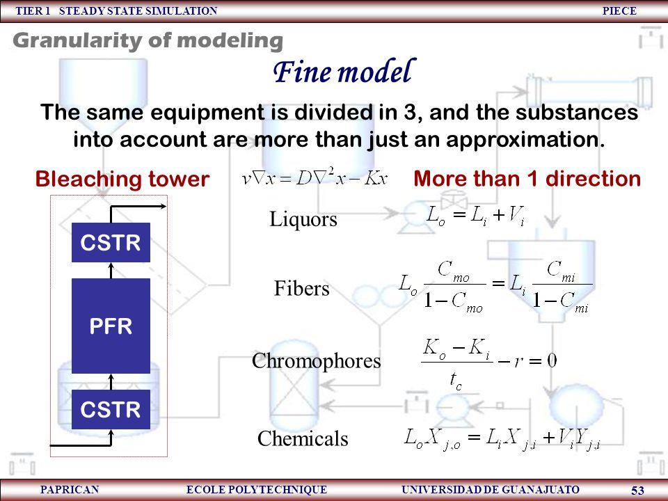 Fine model Granularity of modeling