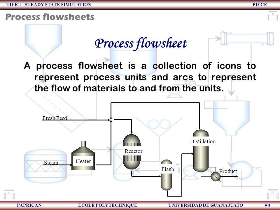 Process flowsheet Process flowsheets
