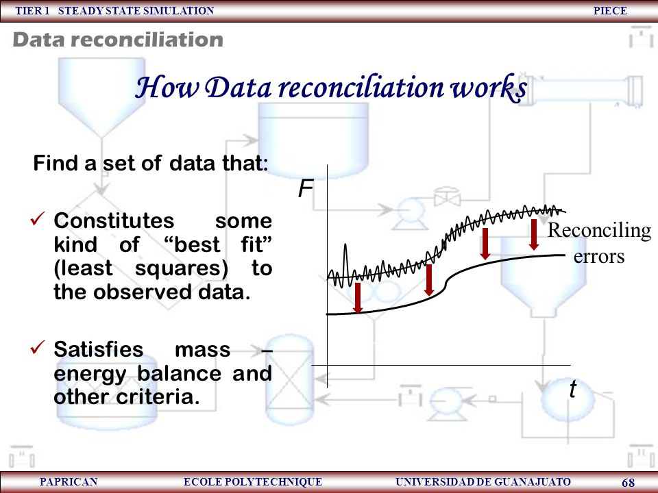 How Data reconciliation works