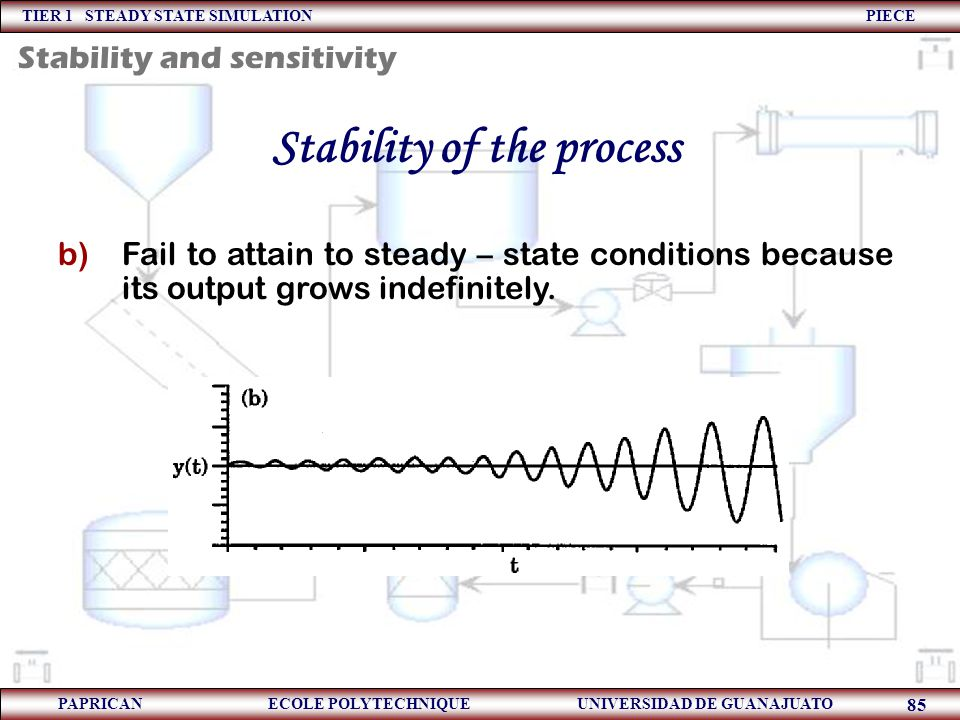 Stability of the process