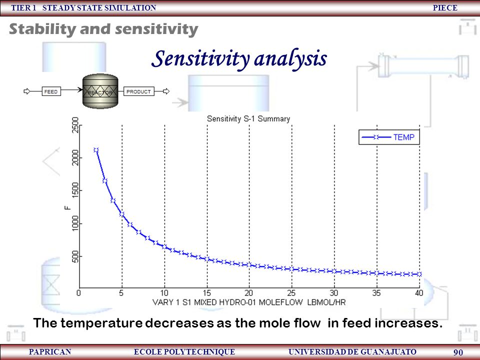 The temperature decreases as the mole flow in feed increases.