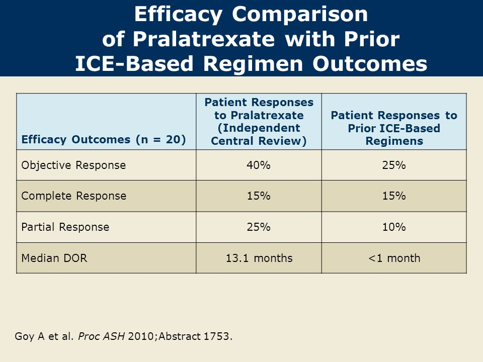 Patient Responses to Pralatrexate (Independent Central Review)