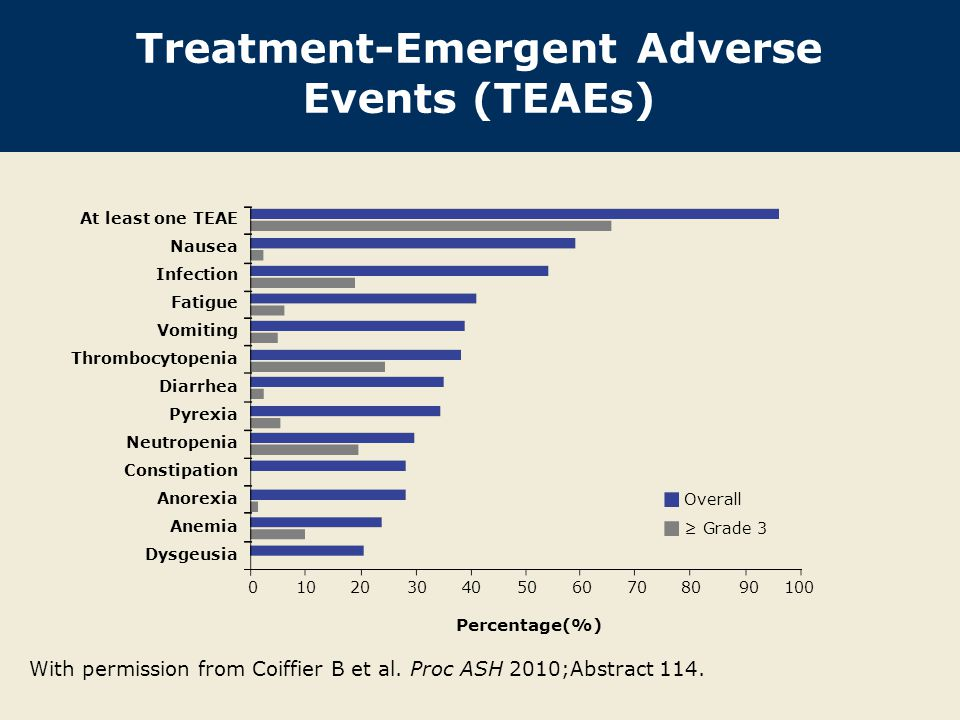 Treatment-Emergent Adverse Events (TEAEs)