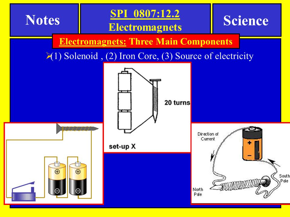 Electromagnets: Three Main Components
