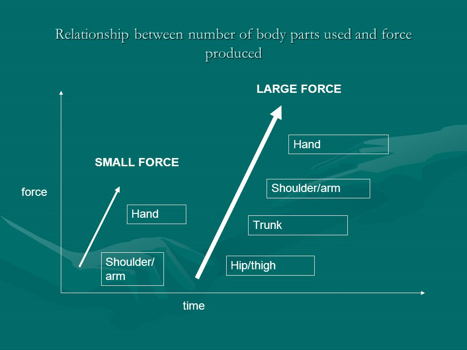 Relationship between number of body parts used and force produced