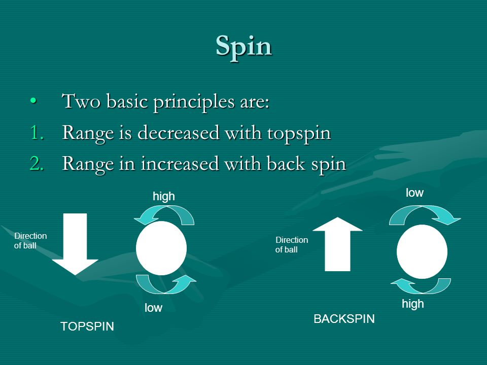 Spin Two basic principles are: Range is decreased with topspin