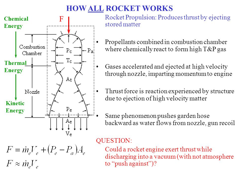 HOW ALL ROCKET WORKS Chemical. Energy. F. Rocket Propulsion: Produces thrust by ejecting stored matter.
