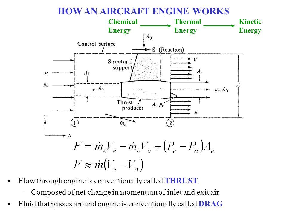 HOW AN AIRCRAFT ENGINE WORKS